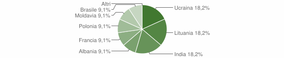Grafico cittadinanza stranieri - Saviore dell'Adamello 2012
