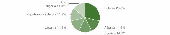 Grafico cittadinanza stranieri - Saviore dell'Adamello 2019