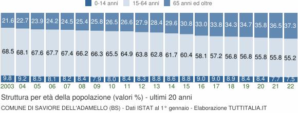 Grafico struttura della popolazione Comune di Saviore dell'Adamello (BS)