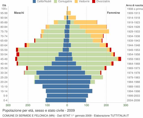 Grafico Popolazione per età, sesso e stato civile Comune di Sermide e Felonica (MN)