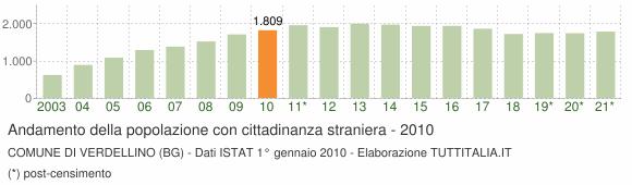 Grafico andamento popolazione stranieri Comune di Verdellino (BG)