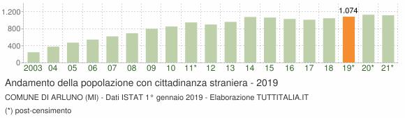Grafico andamento popolazione stranieri Comune di Arluno (MI)