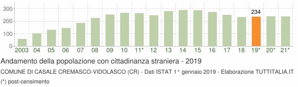 Grafico andamento popolazione stranieri Comune di Casale Cremasco-Vidolasco (CR)