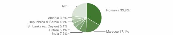 Grafico cittadinanza stranieri - Casale Cremasco-Vidolasco 2019