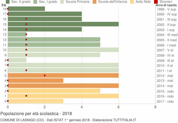 Grafico Popolazione in età scolastica - Lasnigo 2018