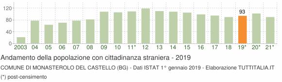 Grafico andamento popolazione stranieri Comune di Monasterolo del Castello (BG)
