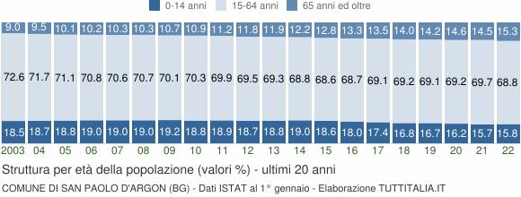 Grafico struttura della popolazione Comune di San Paolo d'Argon (BG)