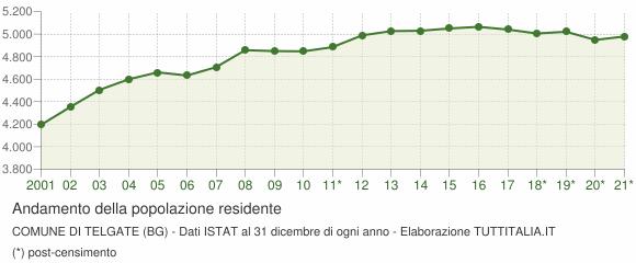 Andamento popolazione Comune di Telgate (BG)