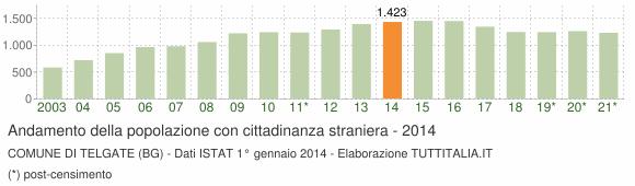 Grafico andamento popolazione stranieri Comune di Telgate (BG)