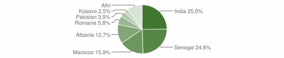 Grafico cittadinanza stranieri - Telgate 2009