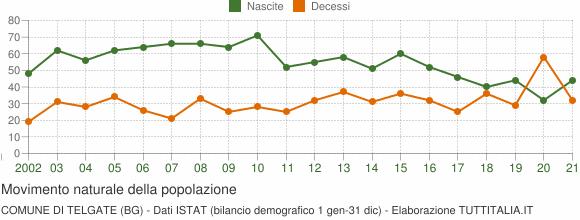 Grafico movimento naturale della popolazione Comune di Telgate (BG)