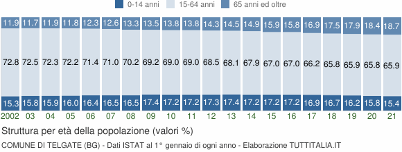 Grafico struttura della popolazione Comune di Telgate (BG)