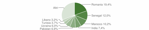 Grafico cittadinanza stranieri - Brusaporto 2019