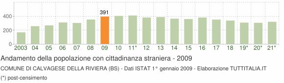 Grafico andamento popolazione stranieri Comune di Calvagese della Riviera (BS)