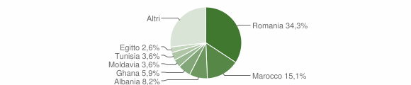 Grafico cittadinanza stranieri - Calvagese della Riviera 2009
