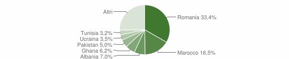 Grafico cittadinanza stranieri - Calvagese della Riviera 2010