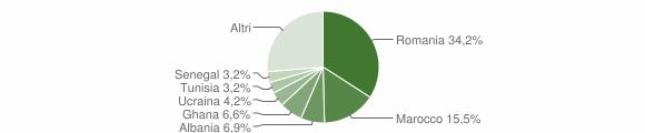 Grafico cittadinanza stranieri - Calvagese della Riviera 2011