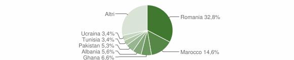 Grafico cittadinanza stranieri - Calvagese della Riviera 2012