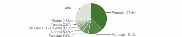 Grafico cittadinanza stranieri - Calvagese della Riviera 2015