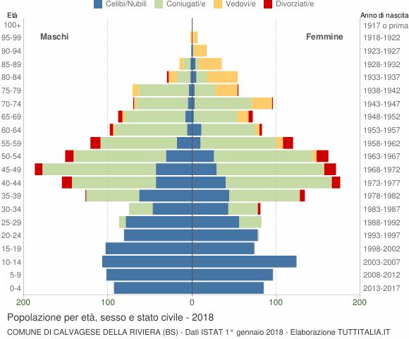 Grafico Popolazione per età, sesso e stato civile Comune di Calvagese della Riviera (BS)