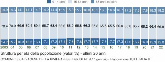 Grafico struttura della popolazione Comune di Calvagese della Riviera (BS)