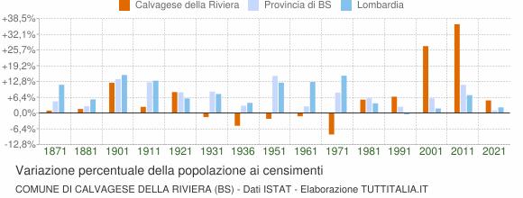 Grafico variazione percentuale della popolazione Comune di Calvagese della Riviera (BS)