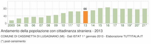 Grafico andamento popolazione stranieri Comune di Cassinetta di Lugagnano (MI)