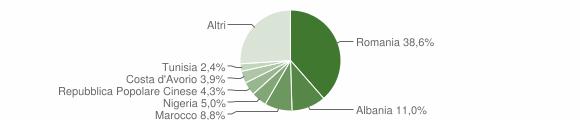 Grafico cittadinanza stranieri - Cremona 2019
