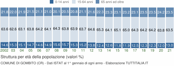 Grafico struttura della popolazione Comune di Gombito (CR)