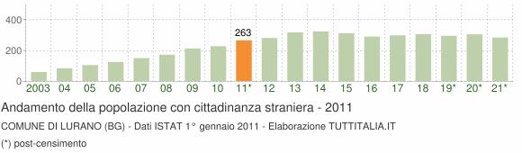 Grafico andamento popolazione stranieri Comune di Lurano (BG)