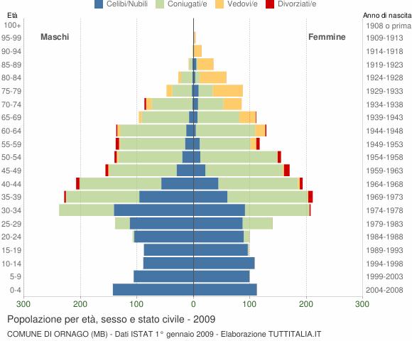 Grafico Popolazione per età, sesso e stato civile Comune di Ornago (MB)