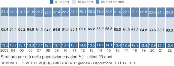 Grafico struttura della popolazione Comune di Pieve d'Olmi (CR)