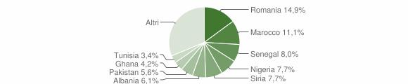 Grafico cittadinanza stranieri - Ponte Lambro 2019
