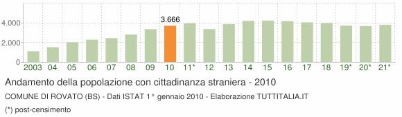 Grafico andamento popolazione stranieri Comune di Rovato (BS)