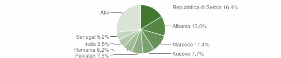 Grafico cittadinanza stranieri - Rovato 2010