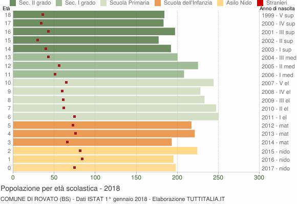 Grafico Popolazione in età scolastica - Rovato 2018