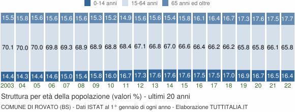 Grafico struttura della popolazione Comune di Rovato (BS)