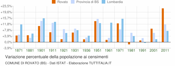 Grafico variazione percentuale della popolazione Comune di Rovato (BS)