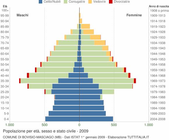 Grafico Popolazione per età, sesso e stato civile Comune di Bovisio-Masciago (MB)