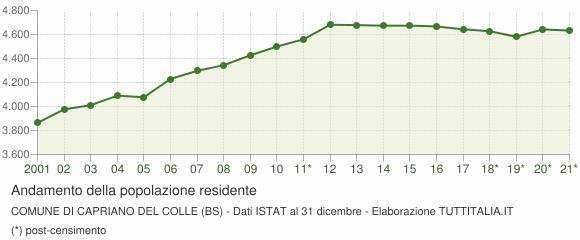 Andamento popolazione Comune di Capriano del Colle (BS)