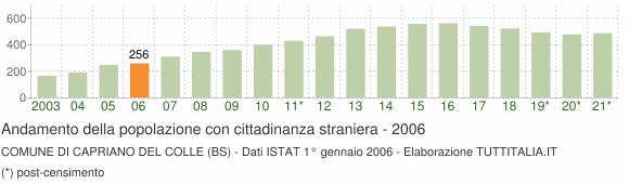 Grafico andamento popolazione stranieri Comune di Capriano del Colle (BS)