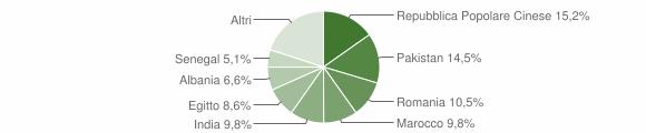 Grafico cittadinanza stranieri - Capriano del Colle 2006