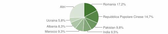 Grafico cittadinanza stranieri - Capriano del Colle 2018