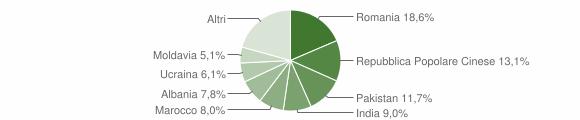 Grafico cittadinanza stranieri - Capriano del Colle 2019