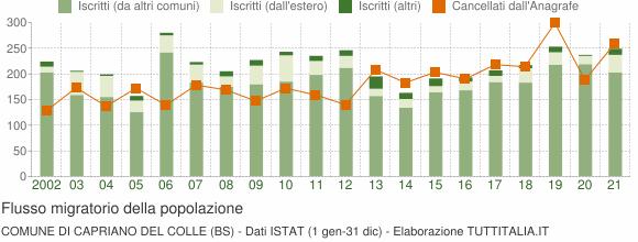 Flussi migratori della popolazione Comune di Capriano del Colle (BS)