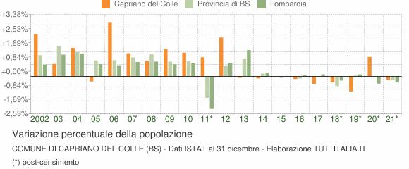 Variazione percentuale della popolazione Comune di Capriano del Colle (BS)