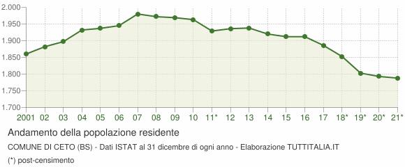 Andamento popolazione Comune di Ceto (BS)