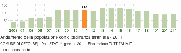 Grafico andamento popolazione stranieri Comune di Ceto (BS)