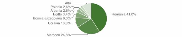 Grafico cittadinanza stranieri - Ceto 2010