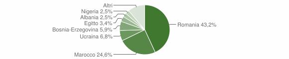 Grafico cittadinanza stranieri - Ceto 2011